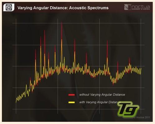 Verying Angular Distance