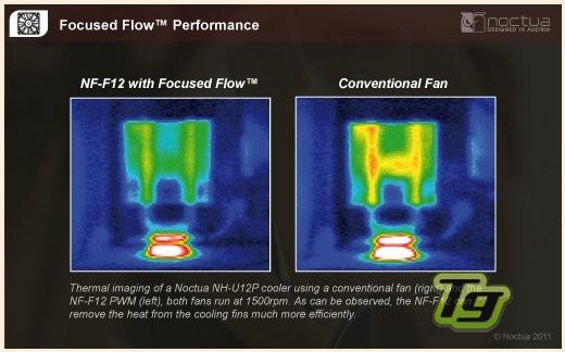 Noctua NF-F12 comparativa calor