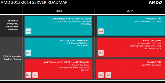 AMD_Server_Roadmap_2013-2014