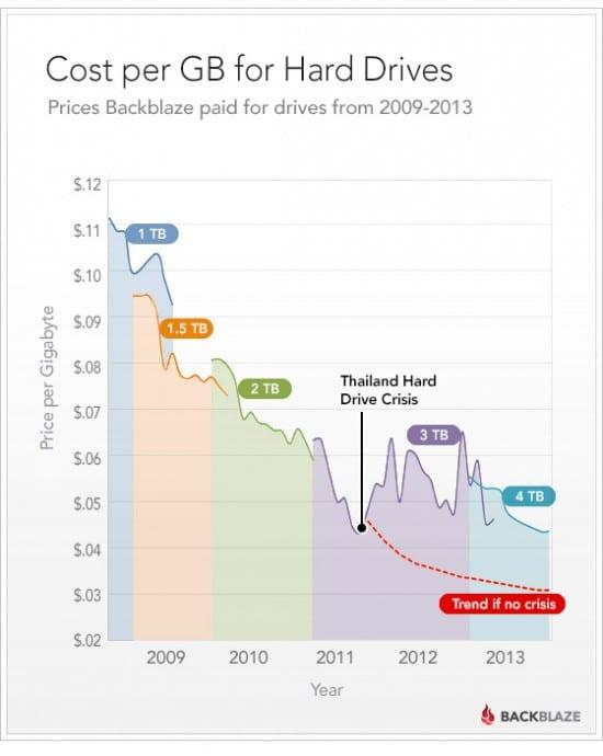 blog-cost-per-gb-11