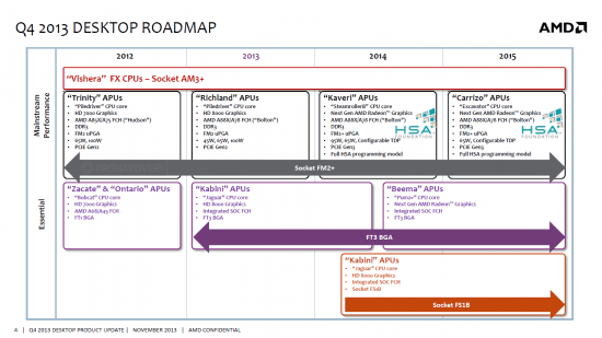 AMD-Carrizo-APU-Desktop-Roadmap