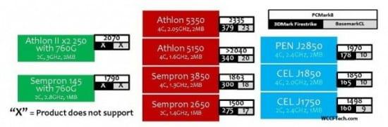 APUs-AMD-Athlon-y-AMD-Sempron