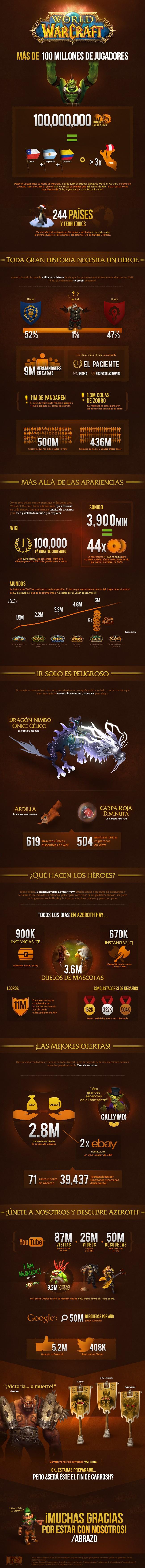 WoW_Infographic-2014_ES-MX