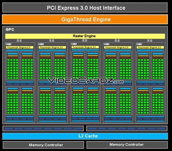 Diagrama-GPU-Nvidia-Maxwell