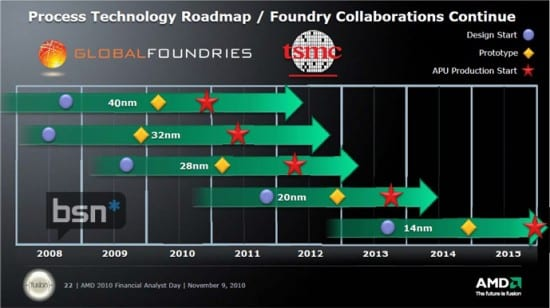 Roadmap-Global-Foundries-y-TSMC