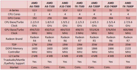 AMD_Kaveri_Movile_Lineup