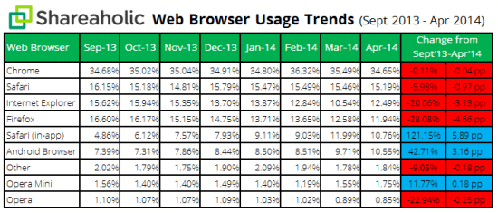 Browser-Share-Report-data-May-20141