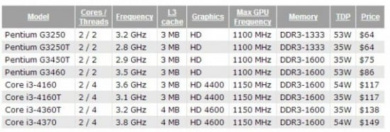 CPUs-Intel-Core-Haswell-