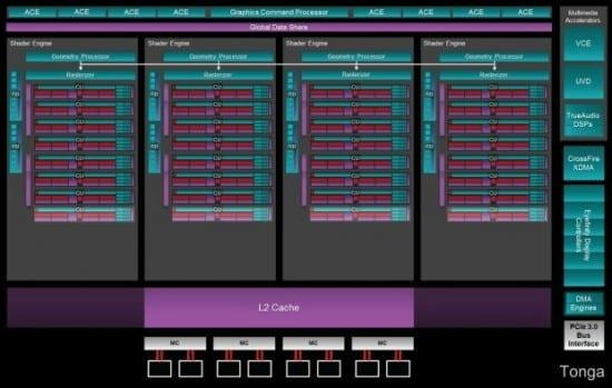 Diagrama-AMD-Tonga