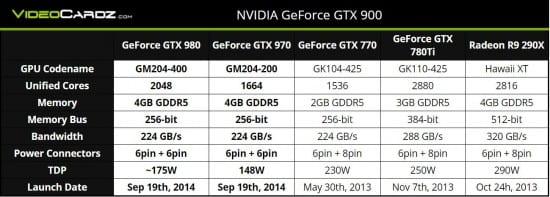 Especificaciones-Nvidia-GeForce-GTX-980-vs-GeForce-GTX-970-vs-GeForce-GTX-780-Ti-vs-Radeon-R9-290X
