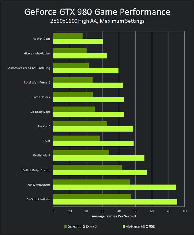 geforce-gtx-980-pdp-performance-chart-650px