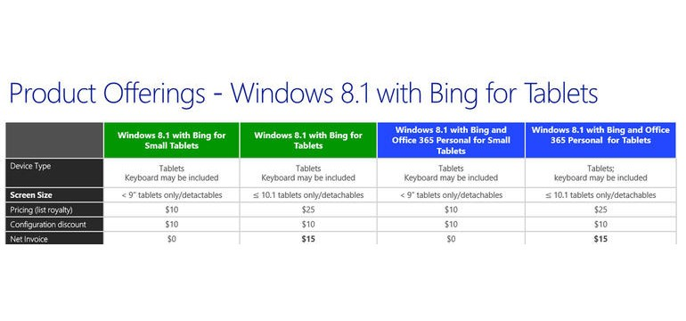 Free-Windows-8-1-for-OEMs-Details