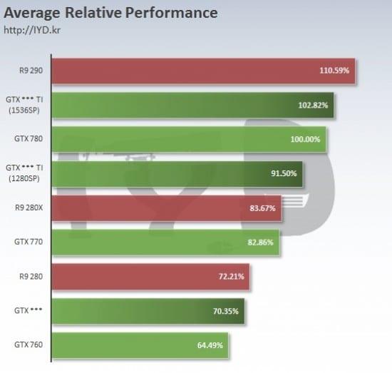 Nvidia-GeForce-GTX-960-vs-Nvidia-GeForce-GTX-960-Ti-vs-Nvidia-GeForce-GTX-780-vs-AMD-Radeon-R9-290