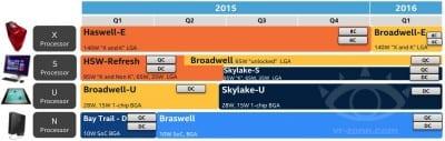 Intel-Skylake-S-Broadwell-K-Broadwell-E-2015-2016-Roadmap