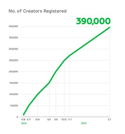 line-creators-registered