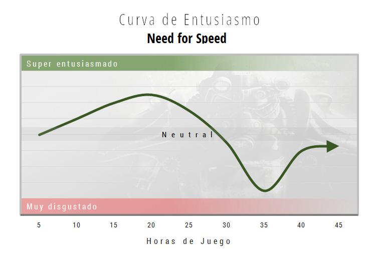 curva-entusiasmo-nfs-xboxone