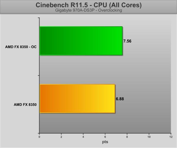CinebenchOC-Graficos