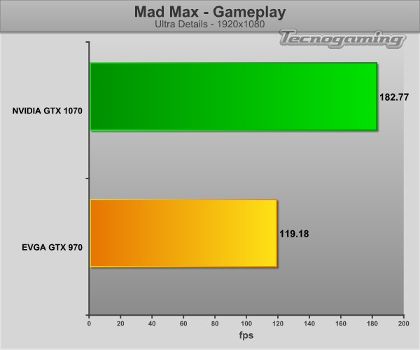 gtx1070-game-madmax