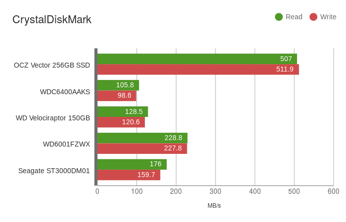 bench-crystaldiskmark-wdblack6tb
