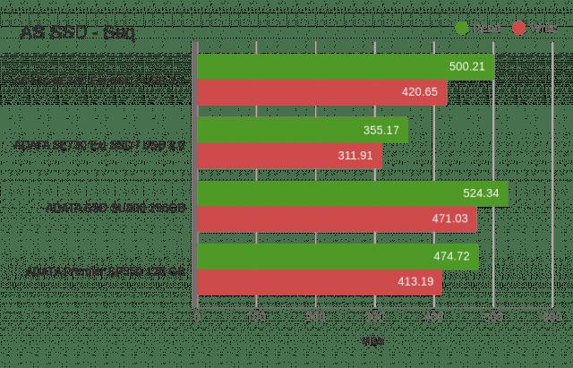 adata-sd730-graph-02