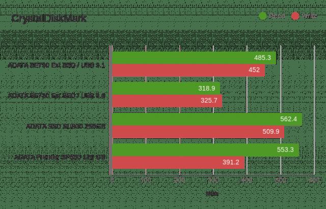 adata-sd730-graph-03